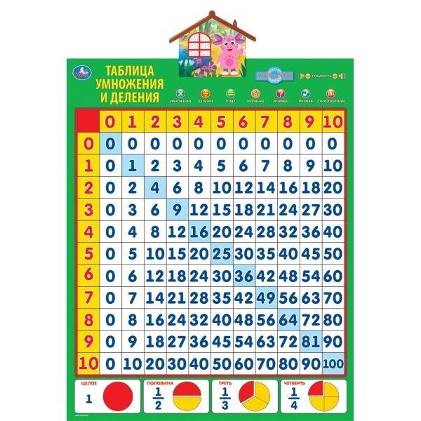 Звуковой плакат: Таблица умножения и деления - Учим с Лунтиком - Умка
